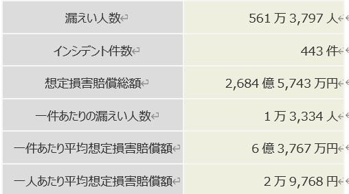 日本ネットワークセキュリティ協会の資料