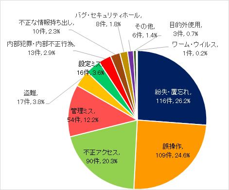 日本ネットワークセキュリティ協会